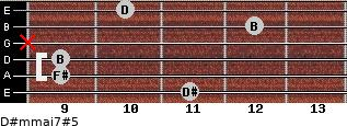 D#m(maj7)#5 for guitar on frets 11, 9, 9, x, 12, 10