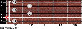 D#m(maj7)#5 for guitar on frets 11, x, 12, 11, 12, 11