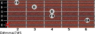 D#m(maj7)#5 for guitar on frets x, 6, 4, 4, 3, 2