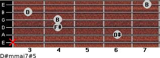 D#m(maj7)#5 for guitar on frets x, 6, 4, 4, 3, 7