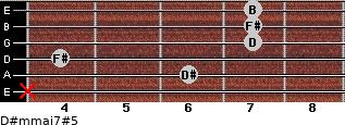 D#m(maj7)#5 for guitar on frets x, 6, 4, 7, 7, 7