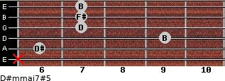 D#m(maj7)#5 for guitar on frets x, 6, 9, 7, 7, 7
