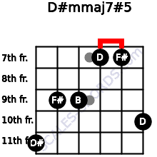 D#m(maj7)#5 for guitar on frets 11, 9, 9, 7, 7, 10