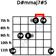 D#m(maj7)#5 for guitar on frets 11, 9, 9, 7, 7, 11