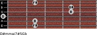 D#m(maj7)#5/Gb for guitar on frets 2, 2, 0, 4, 4, 2