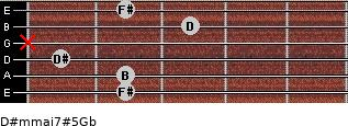 D#m(maj7)#5/Gb for guitar on frets 2, 2, 1, x, 3, 2