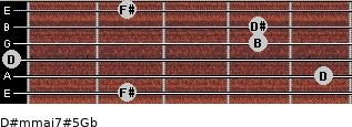 D#m(maj7)#5/Gb for guitar on frets 2, 5, 0, 4, 4, 2