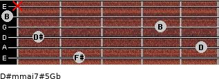 D#m(maj7)#5/Gb for guitar on frets 2, 5, 1, 4, 0, x