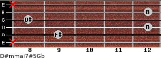 D#m(maj7)#5/Gb for guitar on frets x, 9, 12, 8, 12, x
