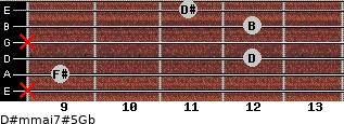 D#m(maj7)#5/Gb for guitar on frets x, 9, 12, x, 12, 11