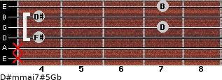 D#m(maj7)#5/Gb for guitar on frets x, x, 4, 7, 4, 7