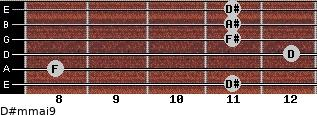 D#m(maj9) for guitar on frets 11, 8, 12, 11, 11, 11
