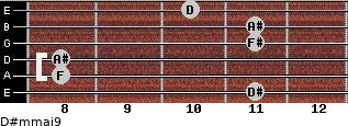 D#m(maj9) for guitar on frets 11, 8, 8, 11, 11, 10