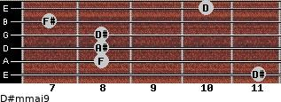 D#m(maj9) for guitar on frets 11, 8, 8, 8, 7, 10