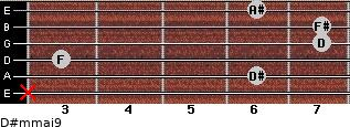 D#m(maj9) for guitar on frets x, 6, 3, 7, 7, 6