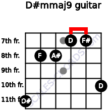 D#m(maj9) for guitar on frets 11, 8, 8, 7, 7, 10