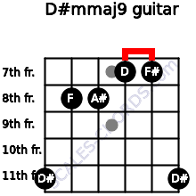 D#m(maj9) for guitar on frets 11, 8, 8, 7, 7, 11
