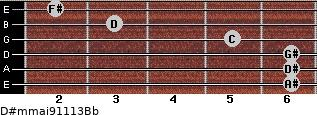 D#m(maj9/11/13)/Bb for guitar on frets 6, 6, 6, 5, 3, 2
