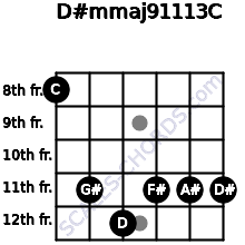 D#m(maj9/11/13)/C for guitar on frets 8, 11, 12, 11, 11, 11