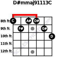 D#m(maj9/11/13)/C for guitar on frets 8, 9, 8, 8, 9, 10