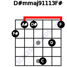 D#m(maj9/11/13)/F# for guitar on frets 2, 1, 1, 5, 3, 1