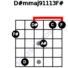 D#m(maj9/11/13)/F# for guitar on frets 2, 5, 1, 3, 1, 1