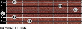 D#m(maj9/11/13)/Gb for guitar on frets 2, 1, 0, 5, 4, 1