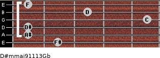 D#m(maj9/11/13)/Gb for guitar on frets 2, 1, 1, 5, 3, 1