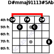 D#m(maj9/11/13)#5/Ab for guitar on frets 4, 5, 4, 5, 4, 7