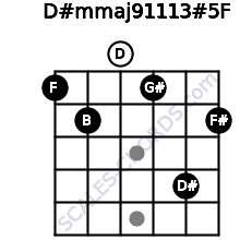 D#m(maj9/11/13)#5/F for guitar on frets 1, 2, 0, 1, 4, 2