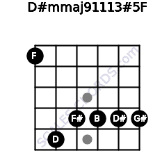 D#m(maj9/11/13)#5/F for guitar on frets 1, 5, 4, 4, 4, 4