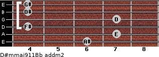 D#m(maj9/11)/Bb add(m2) guitar chord