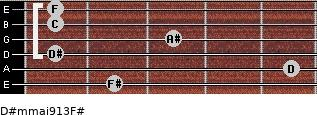 D#m(maj9/13)/F# for guitar on frets 2, 5, 1, 3, 1, 1