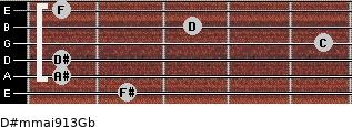 D#m(maj9/13)/Gb for guitar on frets 2, 1, 1, 5, 3, 1
