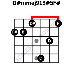 D#m(maj9/13)#5/F# for guitar on frets 2, 2, 1, 5, 3, 1