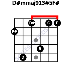 D#m(maj9/13)#5/F# for guitar on frets 2, 5, 1, 4, 1, 1