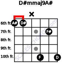 D#m(maj9)/A# for guitar on frets 6, 6, x, 10, 7, 10