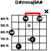 D#m(maj9)/A# for guitar on frets 6, 8, 4, 7, 4, x
