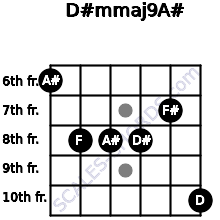 D#m(maj9)/A# for guitar on frets 6, 8, 8, 8, 7, 10