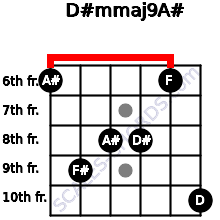 D#m(maj9)/A# for guitar on frets 6, 9, 8, 8, 6, 10