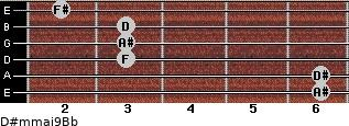 D#m(maj9)/Bb for guitar on frets 6, 6, 3, 3, 3, 2