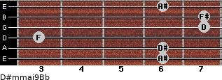 D#m(maj9)/Bb for guitar on frets 6, 6, 3, 7, 7, 6