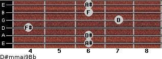D#m(maj9)/Bb for guitar on frets 6, 6, 4, 7, 6, 6
