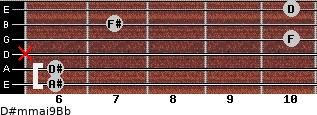 D#m(maj9)/Bb for guitar on frets 6, 6, x, 10, 7, 10