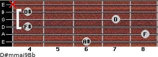 D#m(maj9)/Bb for guitar on frets 6, 8, 4, 7, 4, x