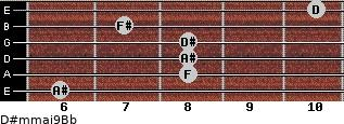 D#m(maj9)/Bb for guitar on frets 6, 8, 8, 8, 7, 10