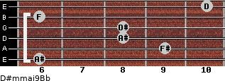 D#m(maj9)/Bb for guitar on frets 6, 9, 8, 8, 6, 10