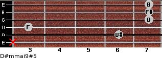 D#m(maj9)#5 for guitar on frets x, 6, 3, 7, 7, 7