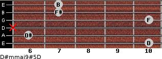 D#m(maj9)#5/D for guitar on frets 10, 6, x, 10, 7, 7