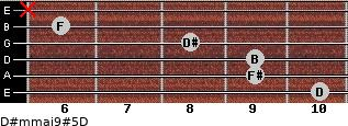 D#m(maj9)#5/D for guitar on frets 10, 9, 9, 8, 6, x